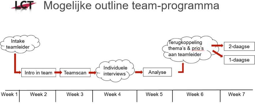 teamprogramma LCT Amsterdam